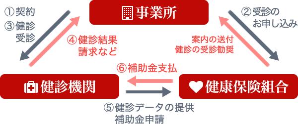 長津田厚生総合病院 巡回健診 健康保険組合との流れ