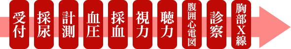 長津田厚生総合病院 巡回健診 当日の流れ