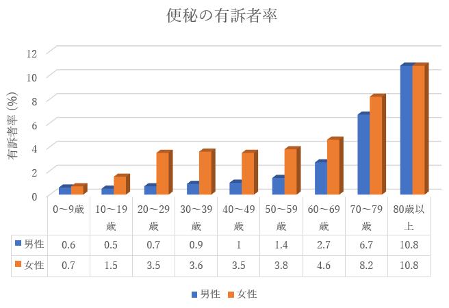 便秘の有訴者率(長津田厚生総合病院・消化器内科)
