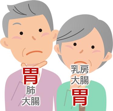 胃がんの初期症状・検査2(長津田厚生総合病院・消化器内科)