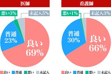 長津田厚生総合病院 評価アンケート集計(2021年6~7月)